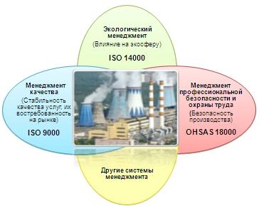 стоимость ИСО 14001 2007 в Тихвине