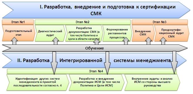Сертификация iso27000 сертификация программ 5800